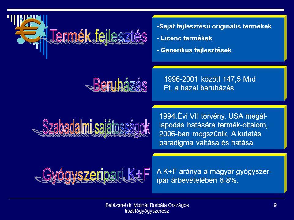 Balázsné dr. Molnár Borbála Országos tisztifőgyógyszerész 9 - Saját fejlesztésű originális termékek - Licenc termékek - Generikus fejlesztések 1996-20