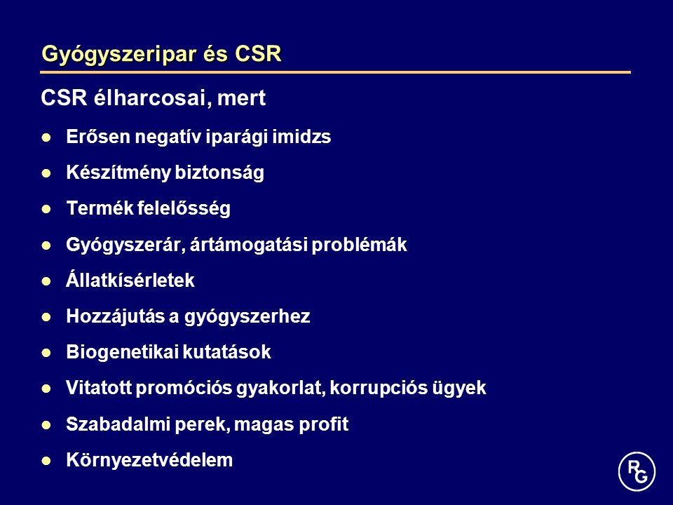 Gyógyszeripar és CSR CSR élharcosai, mert Erősen negatív iparági imidzs Készítmény biztonság Termék felelősség Gyógyszerár, ártámogatási problémák Áll