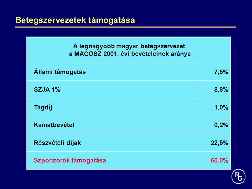 Betegszervezetek támogatása A legnagyobb magyar betegszervezet, a MACOSZ 2001. évi bevételeinek aránya Állami támogatás7,5% SZJA 1%8,8% Tagdíj1,0% Kam