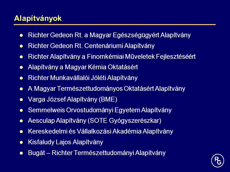 Alapítványok Richter Gedeon Rt. a Magyar Egészségügyért Alapítvány Richter Gedeon Rt. Centenáriumi Alapítvány Richter Alapítvány a Finomkémiai Művelet