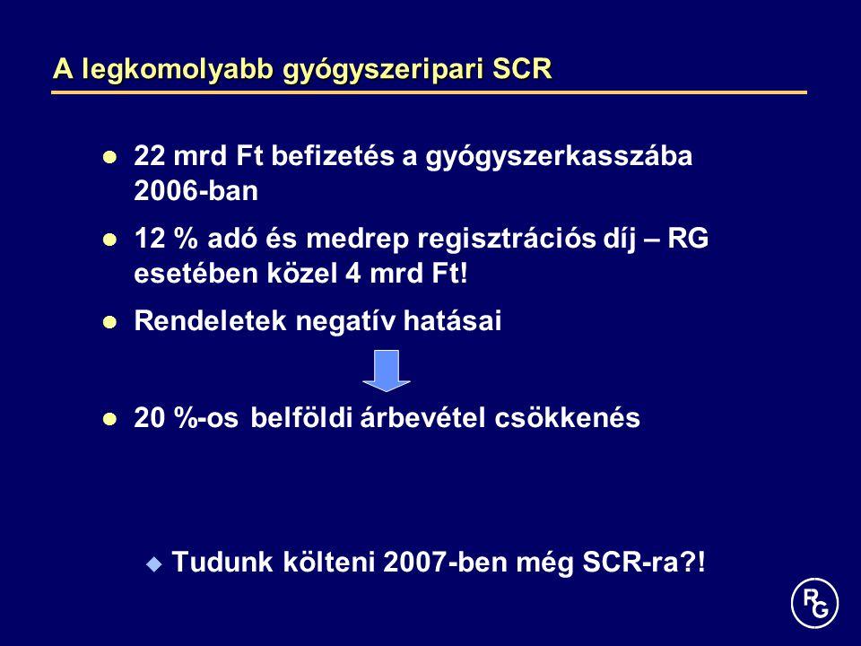 A legkomolyabb gyógyszeripari SCR 22 mrd Ft befizetés a gyógyszerkasszába 2006-ban 12 % adó és medrep regisztrációs díj – RG esetében közel 4 mrd Ft!