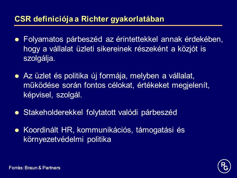 CSR definiciója a Richter gyakorlatában Folyamatos párbeszéd az érintettekkel annak érdekében, hogy a vállalat üzleti sikereinek részeként a közjót is