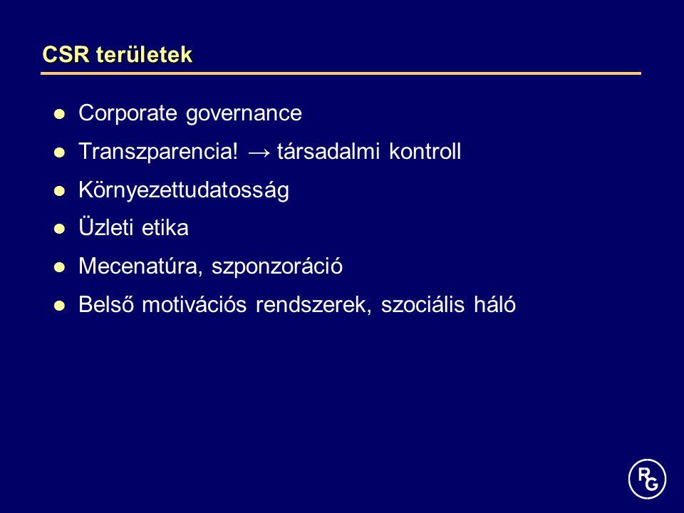 CSR területek Corporate governance Transzparencia! → társadalmi kontroll Környezettudatosság Üzleti etika Mecenatúra, szponzoráció Belső motivációs re