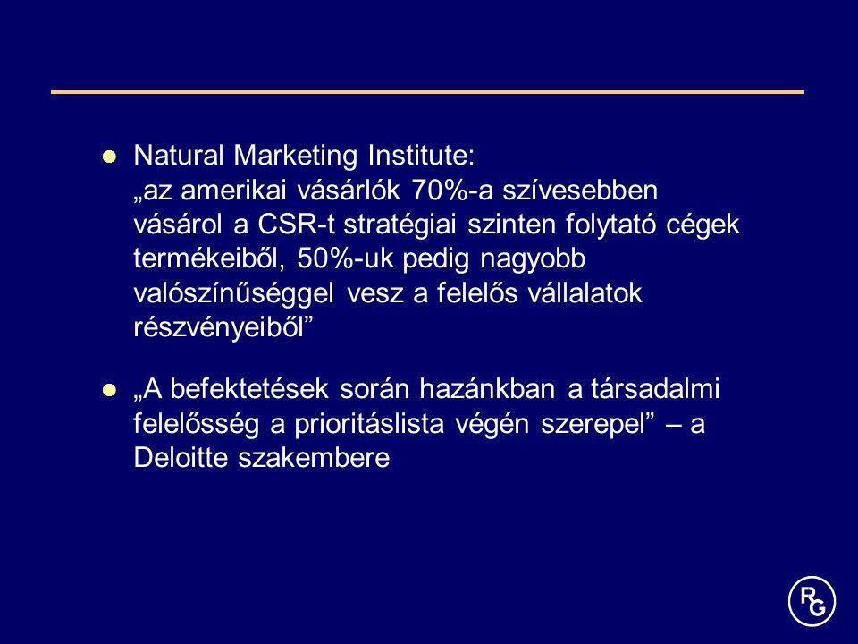 """Natural Marketing Institute: """"az amerikai vásárlók 70%-a szívesebben vásárol a CSR-t stratégiai szinten folytató cégek termékeiből, 50%-uk pedig nagyo"""