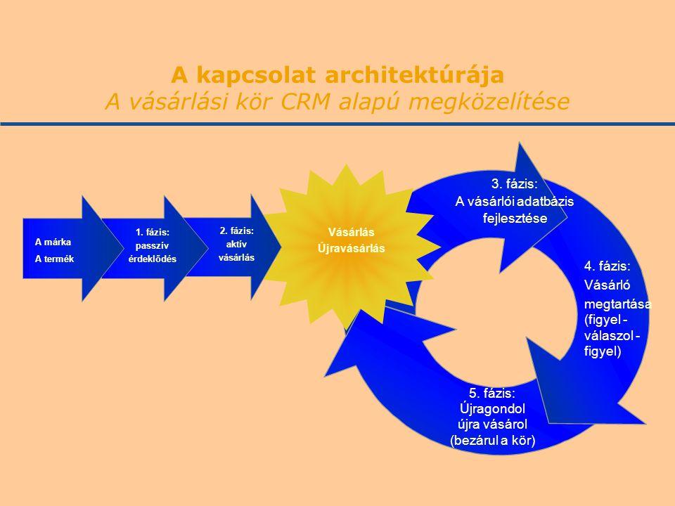 A kapcsolat architektúrája A vásárlási kör CRM alapú megközelítése 4.