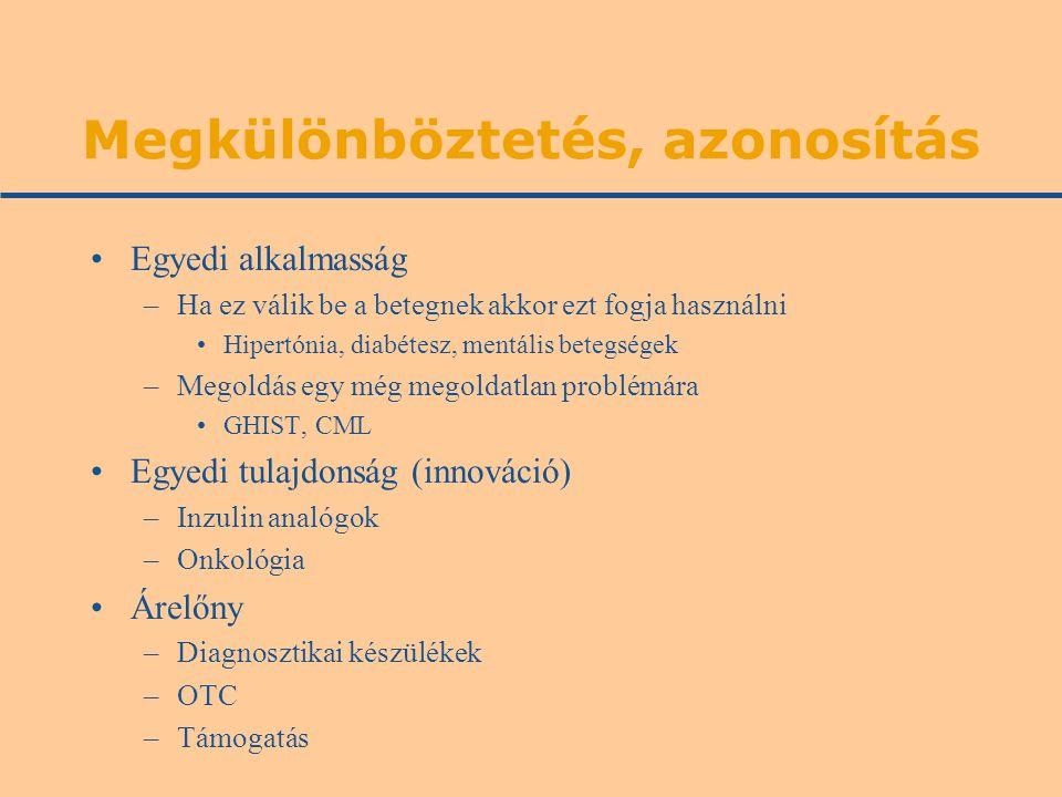 Megkülönböztetés, azonosítás Egyedi alkalmasság –Ha ez válik be a betegnek akkor ezt fogja használni Hipertónia, diabétesz, mentális betegségek –Megoldás egy még megoldatlan problémára GHIST, CML Egyedi tulajdonság (innováció) –Inzulin analógok –Onkológia Árelőny –Diagnosztikai készülékek –OTC –Támogatás