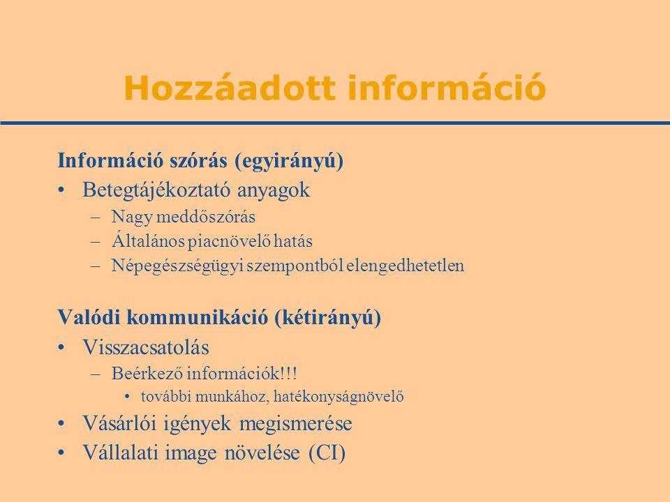 Hozzáadott információ Információ szórás (egyirányú) Betegtájékoztató anyagok –Nagy meddőszórás –Általános piacnövelő hatás –Népegészségügyi szempontból elengedhetetlen Valódi kommunikáció (kétirányú) Visszacsatolás –Beérkező információk!!.