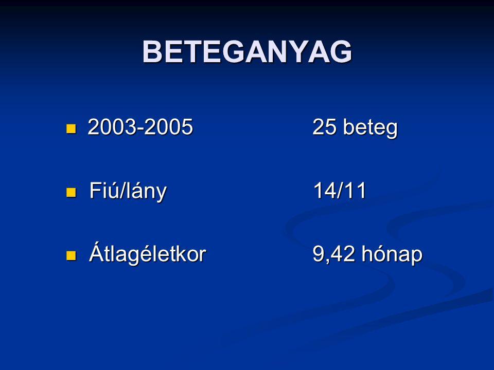BETEGANYAG 2003-200525 beteg 2003-200525 beteg Fiú/lány14/11 Fiú/lány14/11 Átlagéletkor9,42 hónap Átlagéletkor9,42 hónap