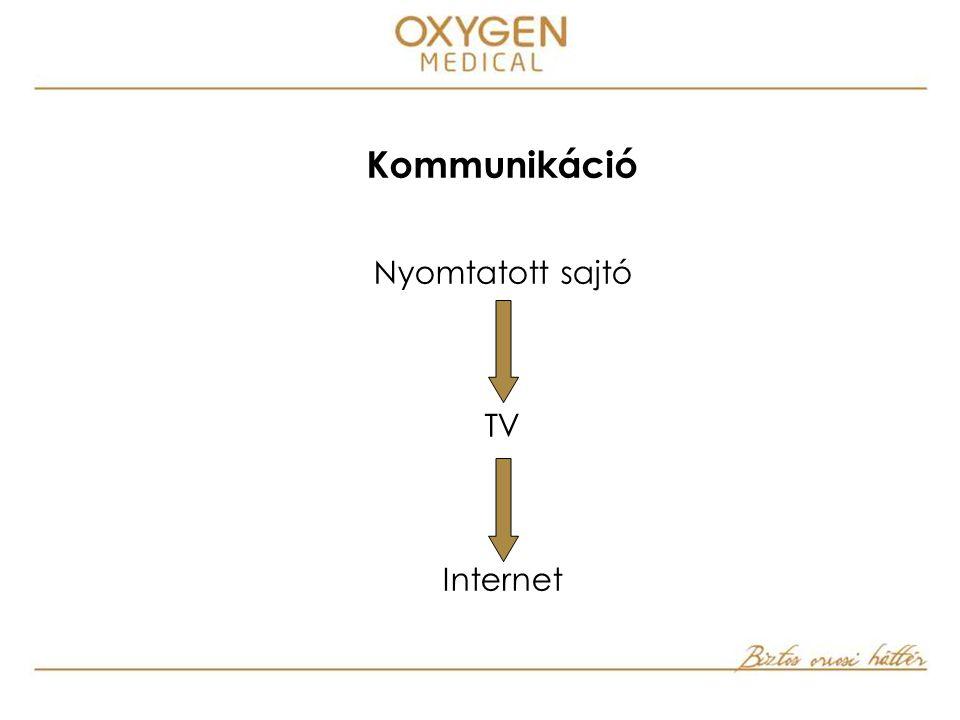 Kommunikáció Nyomtatott sajtó TV Internet