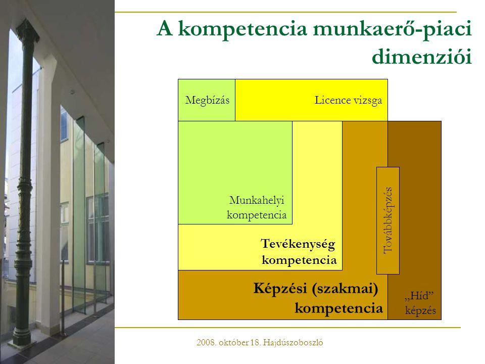 """Képzési (szakmai) kompetencia Tevékenység kompetencia Munkahelyi kompetencia A kompetencia munkaerő-piaci dimenziói """"Híd"""" képzés Továbbképzés Megbízás"""