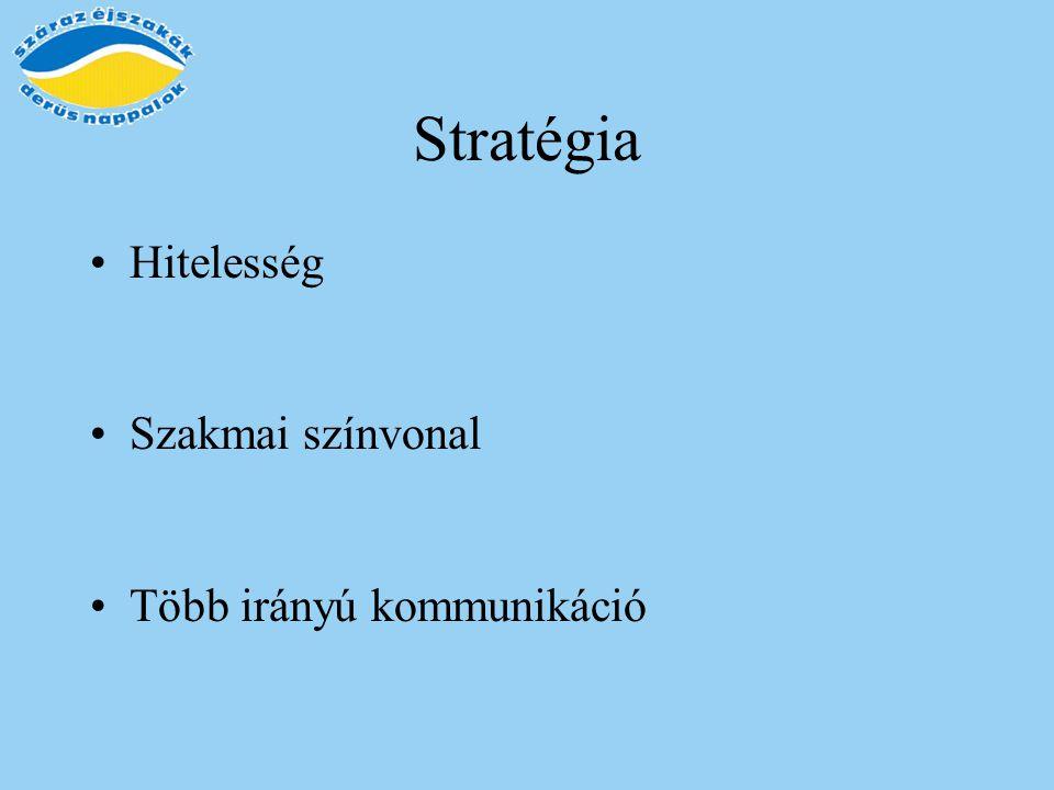 Stratégia Hitelesség Szakmai színvonal Több irányú kommunikáció