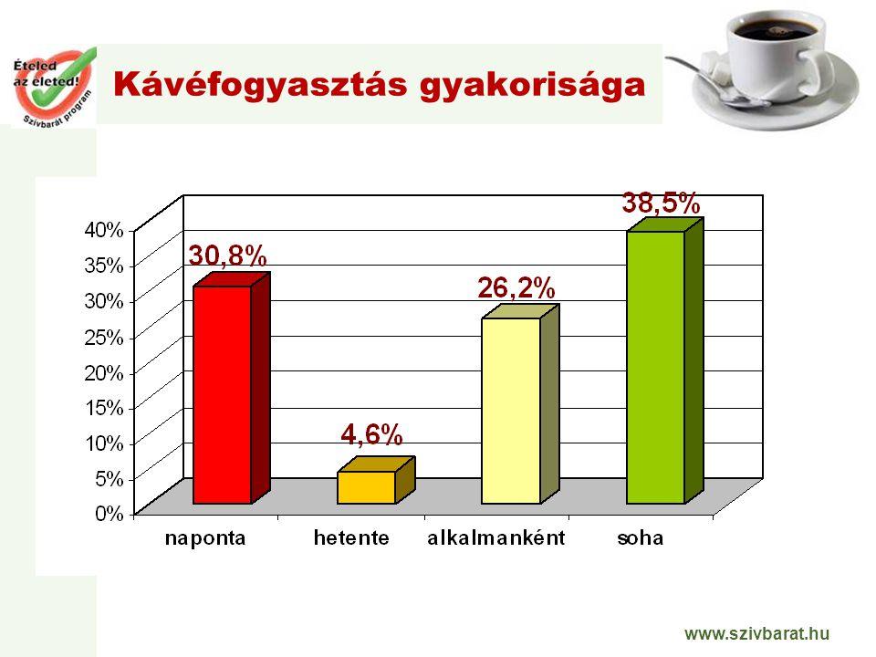 www.szivbarat.hu Kávéfogyasztás gyakorisága
