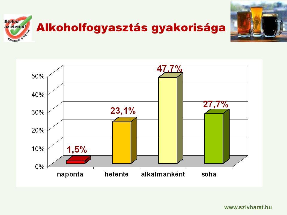 www.szivbarat.hu Alkoholfogyasztás gyakorisága