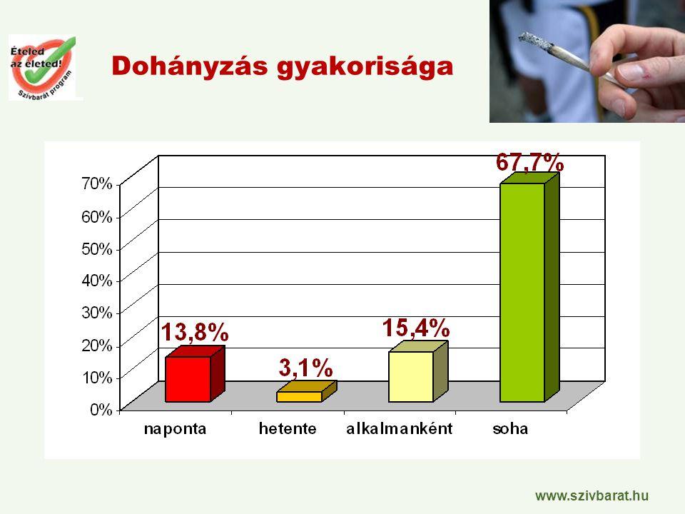 www.szivbarat.hu Dohányzás gyakorisága