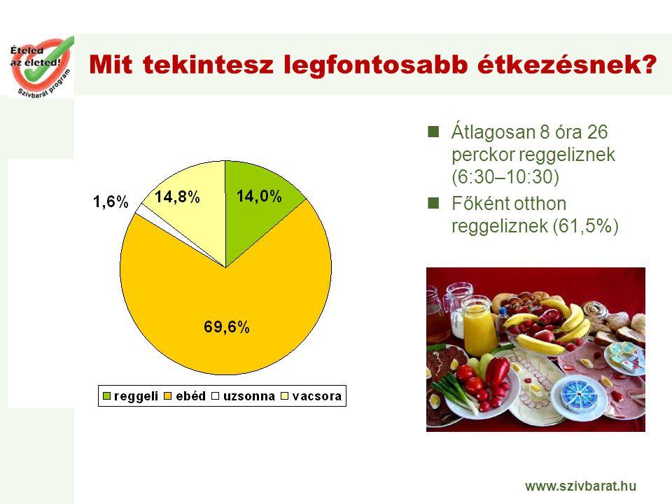 www.szivbarat.hu Mit tekintesz legfontosabb étkezésnek? Átlagosan 8 óra 26 perckor reggeliznek (6:30–10:30) Főként otthon reggeliznek (61,5%)