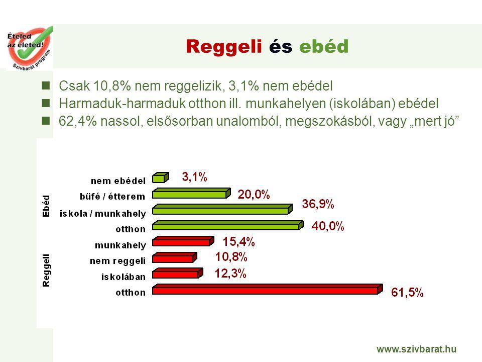 www.szivbarat.hu Reggeli és ebéd Csak 10,8% nem reggelizik, 3,1% nem ebédel Harmaduk-harmaduk otthon ill. munkahelyen (iskolában) ebédel 62,4% nassol,