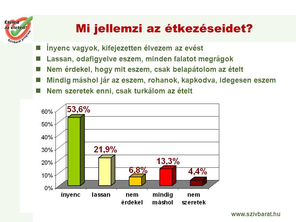 www.szivbarat.hu Mi jellemzi az étkezéseidet? Ínyenc vagyok, kifejezetten élvezem az evést Lassan, odafigyelve eszem, minden falatot megrágok Nem érde