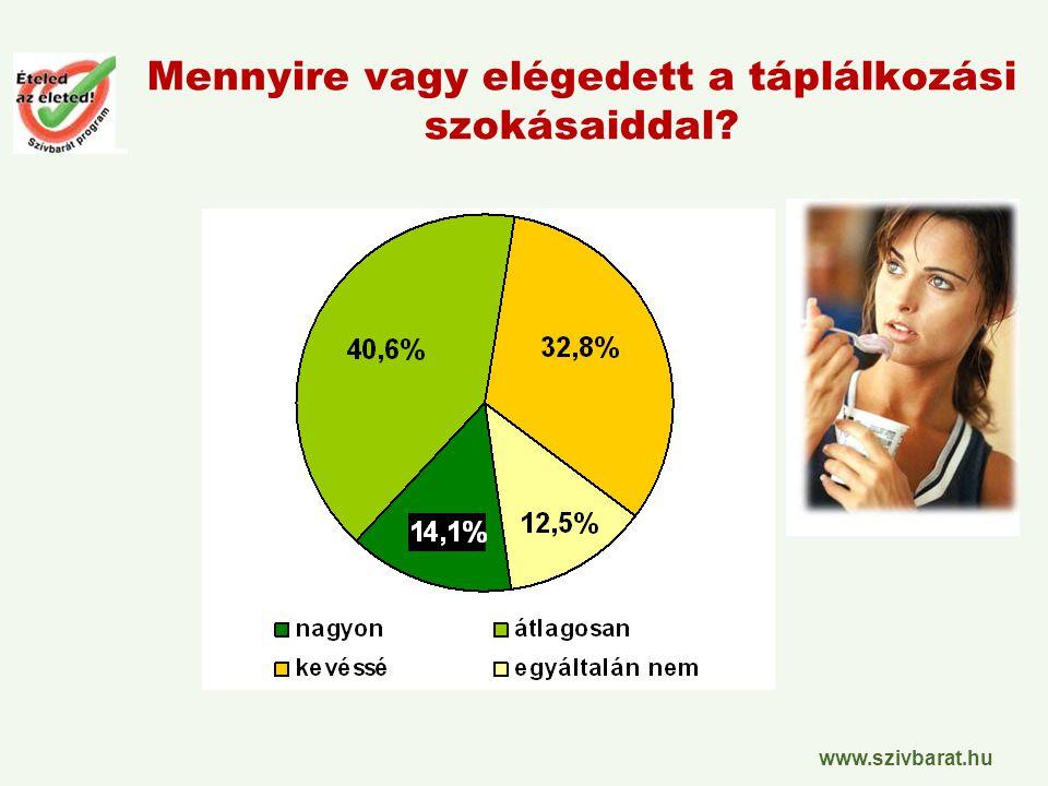www.szivbarat.hu Mennyire vagy elégedett a táplálkozási szokásaiddal?
