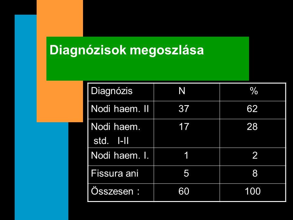 Diagnózisok megoszlása Diagnózis N % Nodi haem. II 37 62 Nodi haem. std. I-II 17 28 Nodi haem. I. 1 2 Fissura ani 5 8 Összesen : 60 100