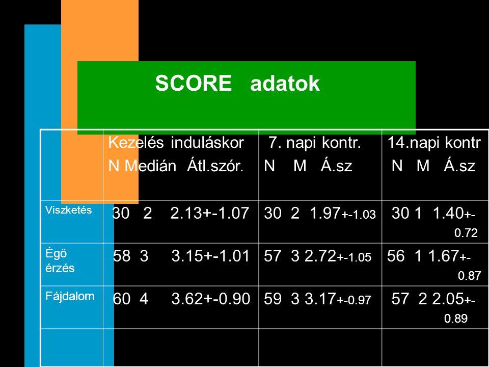 SCORE adatok Kezelés induláskor N Medián Átl.szór. 7. napi kontr. N M Á.sz 14.napi kontr N M Á.sz Viszketés 30 2 2.13+-1.0730 2 1.97 +-1.03 30 1 1.40