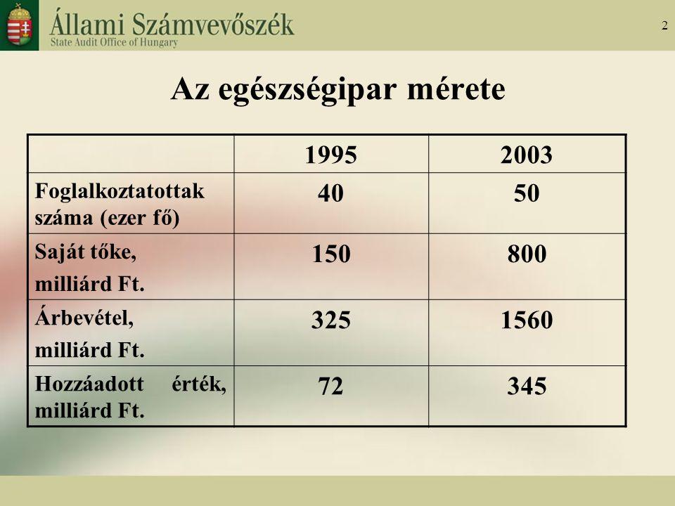 2 Az egészségipar mérete 19952003 Foglalkoztatottak száma (ezer fő) 4050 Saját tőke, milliárd Ft.