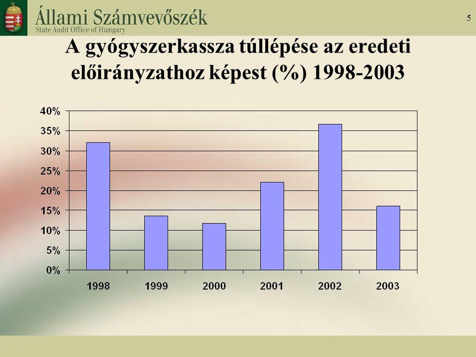 5 A gyógyszerkassza túllépése az eredeti előirányzathoz képest (%) 1998-2003