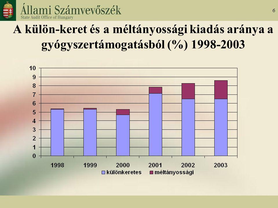 6 A külön-keret és a méltányossági kiadás aránya a gyógyszertámogatásból (%) 1998-2003