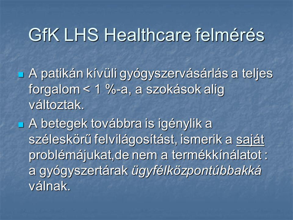 GfK LHS Healthcare felmérés A patikán kívüli gyógyszervásárlás a teljes forgalom < 1 %-a, a szokások alig változtak.