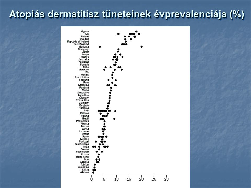 Atopiás dermatitisz tüneteinek évprevalenciája (%)