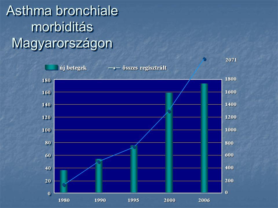 Asthma bronchiale morbiditás Magyarországon 180180 160160 140140 120120 100100 8080 6060 4040 2020 00 1980 1990 199019952000 1400 1200 1000 800 600 400 200 0 új betegek összes regisztrált 200620711600 1800