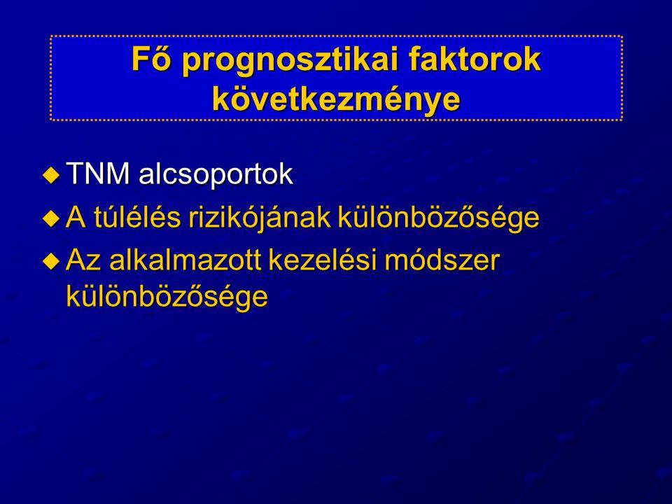 Műtéti típus megoszlás (n=177) resecabilis: 172  resectio (AR): 134  Hartmann: 12  exstirpatio (APE): 26 irresecabilis: 5 anus prae: 4 lap.