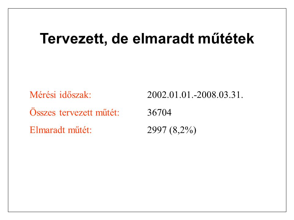 Tervezett, de elmaradt műtétek Mérési időszak: 2002.01.01.-2008.03.31. Összes tervezett műtét:36704 Elmaradt műtét: 2997 (8,2%)