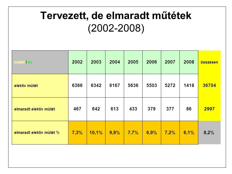 Tervezett, de elmaradt műtétek (2002-2008) műtét / év 2002200320042005200620072008 összesen elektív műtét 636663426167563655035272141836704 elmaradt elektív műtét 467642613433379377862997 elmaradt elektív műtét % 7,3%10,1%9,9%7,7%6,9%7,2%6,1%8,2%