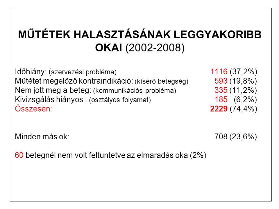 MŰTÉTEK HALASZTÁSÁNAK LEGGYAKORIBB OKAI (2002-2008) Időhiány: ( szervezési probléma) 1116 (37,2%) Műtétet megelőző kontraindikáció: (kísérő betegség) 593 (19,8%) Nem jött meg a beteg: (kommunikációs probléma) 335 (11,2%) Kivizsgálás hiányos : (osztályos folyamat) 185 (6,2%) Összesen: 2229 (74,4%) Minden más ok: 708 (23,6%) 60 betegnél nem volt feltüntetve az elmaradás oka (2%)