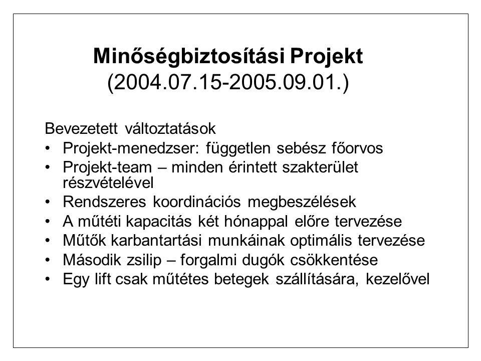 Minőségbiztosítási Projekt (2004.07.15-2005.09.01.) Bevezetett változtatások Projekt-menedzser: független sebész főorvos Projekt-team – minden érintett szakterület részvételével Rendszeres koordinációs megbeszélések A műtéti kapacitás két hónappal előre tervezése Műtők karbantartási munkáinak optimális tervezése Második zsilip – forgalmi dugók csökkentése Egy lift csak műtétes betegek szállítására, kezelővel