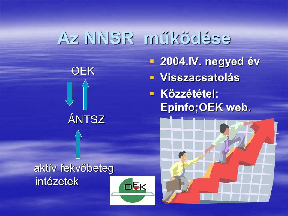 Az NNSR működése OEK OEK ÁNTSZ ÁNTSZ aktív fekvőbeteg intézetek aktív fekvőbeteg intézetek  2004.IV. negyed év  Visszacsatolás  Közzététel: Epinfo;