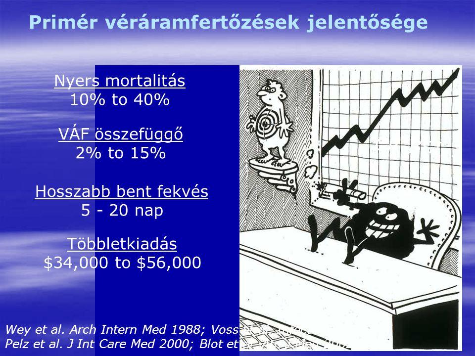 CR-BSI Primér véráramfertőzések jelentősége VÁF összefüggő 2% to 15% Hosszabb bent fekvés 5 - 20 nap Többletkiadás $34,000 to $56,000 Nyers mortalitás