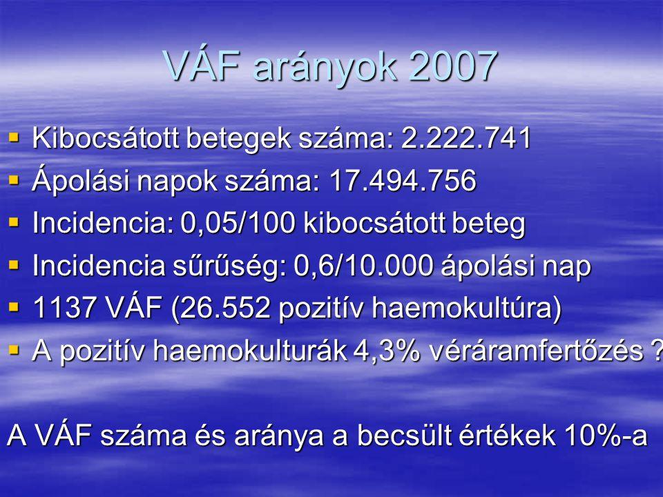 VÁF arányok 2007  Kibocsátott betegek száma: 2.222.741  Ápolási napok száma: 17.494.756  Incidencia: 0,05/100 kibocsátott beteg  Incidencia sűrűsé