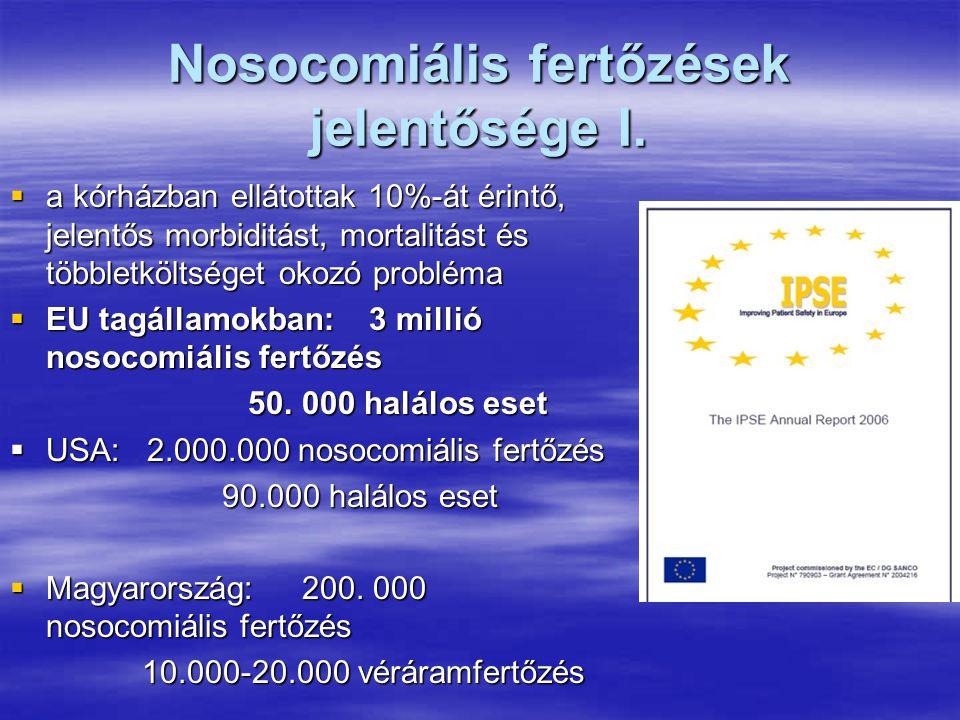 Nosocomiális fertőzések jelentősége I.  a kórházban ellátottak 10%-át érintő, jelentős morbiditást, mortalitást és többletköltséget okozó probléma 