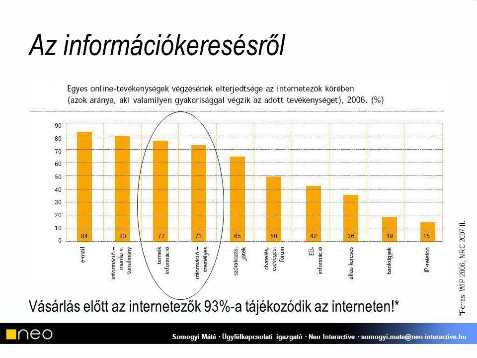 Az információkeresésről Vásárlás előtt az internetezők 93%-a tájékozódik az interneten!* *Forrás: WIP 2006, NRC 2007 II.