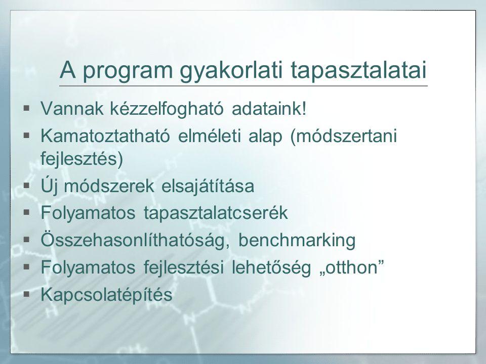 A program gyakorlati tapasztalatai  Vannak kézzelfogható adataink!  Kamatoztatható elméleti alap (módszertani fejlesztés)  Új módszerek elsajátítás