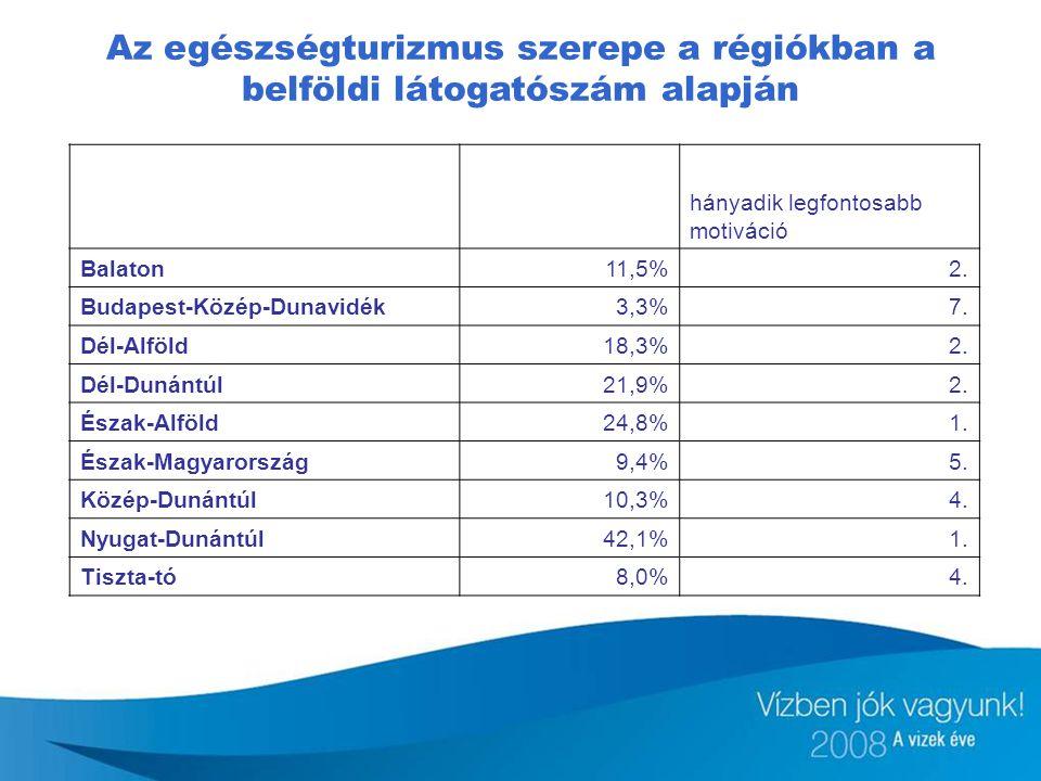 Az egészségturizmus szerepe a régiókban a belföldi látogatószám alapján hányadik legfontosabb motiváció Balaton11,5%2. Budapest-Közép-Dunavidék3,3%7.