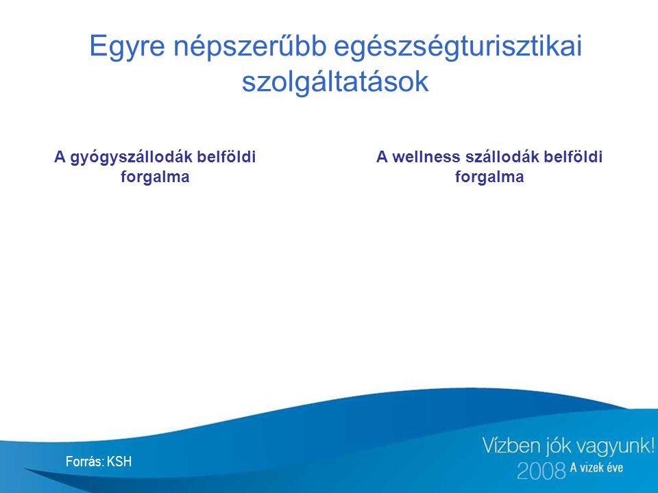 Egyre népszerűbb egészségturisztikai szolgáltatások A gyógyszállodák belföldi forgalma Forrás: KSH A wellness szállodák belföldi forgalma