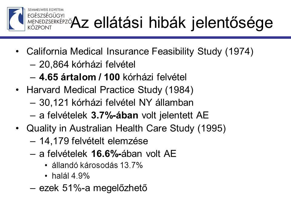 Az ellátási hibák jelentősége California Medical Insurance Feasibility Study (1974) –20,864 kórházi felvétel –4.65 ártalom / 100 kórházi felvétel Harv