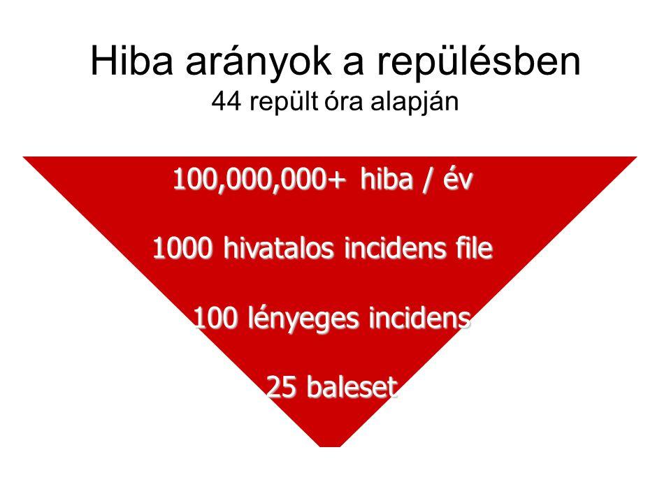Hiba arányok a repülésben 44 repült óra alapján 100,000,000+ hiba / év 1000 hivatalos incidens file 100 lényeges incidens 100 lényeges incidens 25 bal