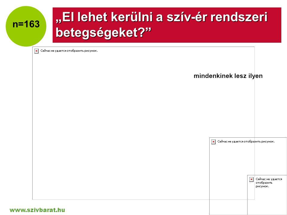 """www.szivbarat.hu Company LOGO """"El lehet kerülni a szív-ér rendszeri betegségeket?"""" mindenkinek lesz ilyen n=163"""