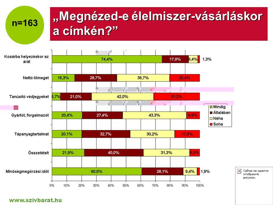 """www.szivbarat.hu Company LOGO """"Megnézed-e élelmiszer-vásárláskor a címkén?"""" n=163"""
