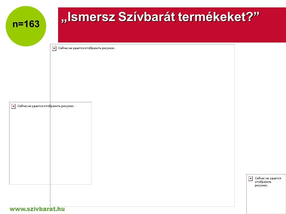 """www.szivbarat.hu Company LOGO """"Ismersz Szívbarát termékeket?"""" n=163"""