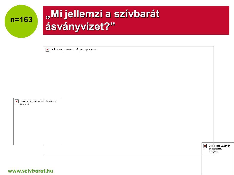 """www.szivbarat.hu Company LOGO """"Mi jellemzi a szívbarát ásványvizet?"""" n=163"""