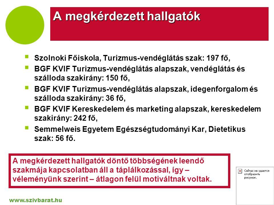 www.szivbarat.hu Company LOGO A megkérdezett hallgatók  Szolnoki Főiskola, Turizmus-vendéglátás szak: 197 fő,  BGF KVIF Turizmus-vendéglátás alapsza